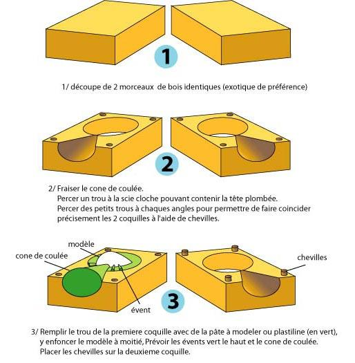 Comment faire le moule pour t te plomb page 1 les moules l 39 atelie - Comment faire un platre ...